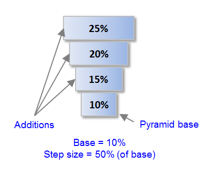Figure 5. Reverse Incremental pyramid, base = 10%, pyramid step size = 50% of base