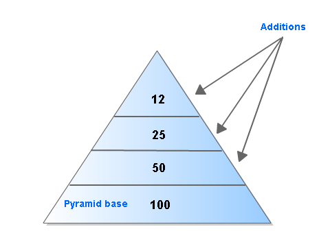Figure 2. Upright (scaled down) pyramid