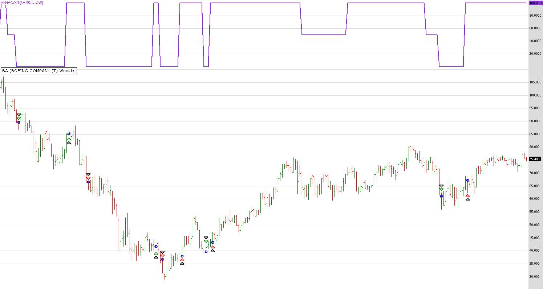 Wealth lab trading strategies
