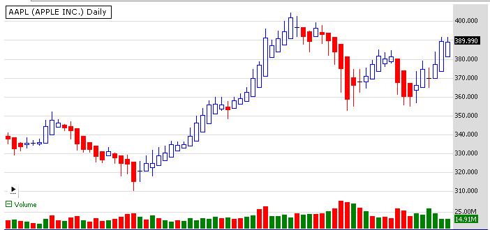 Heikin ashi chart style wealth lab wiki