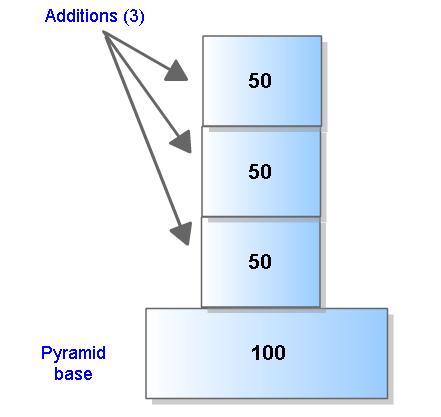 figure pyramide 3