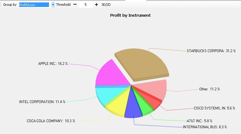 Contribution Pie Chart Wealth Lab Wiki